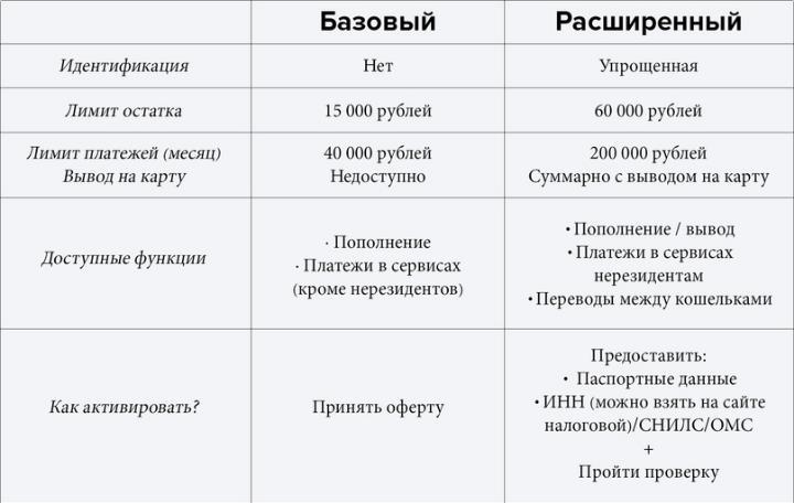 базовый и расширенный статус vk pay, как получить расширенный статус ВКонтакте, что дает расширенный статус, чем отличается расширенный и базовый статус вк пэй
